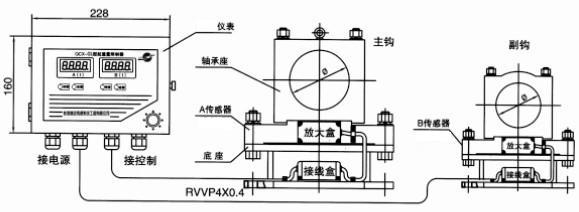 技术参数: 适用范围 3t~1000t门式或桥式起重机
